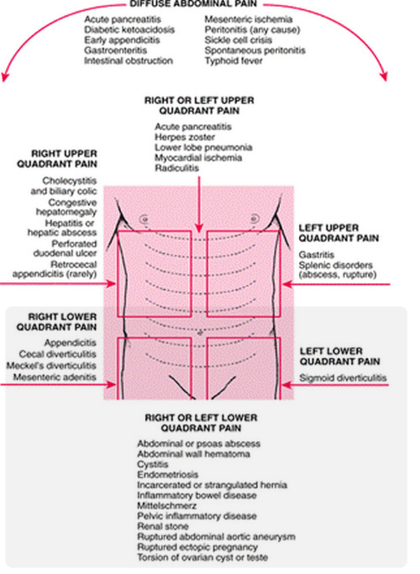 Lower Left And Right Abdominal Pain Causes And Treatment