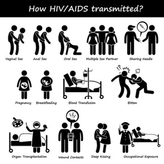 Transmission of HIV