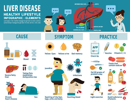 Hepatitis Causes & Symptoms